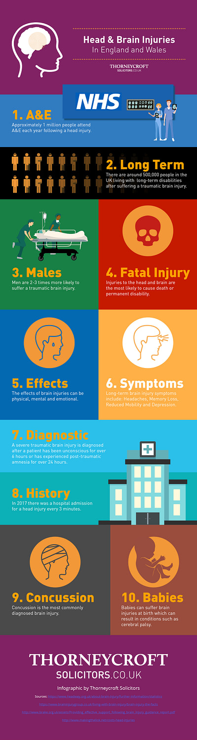 Head and brain injuries in England and Wales infographic