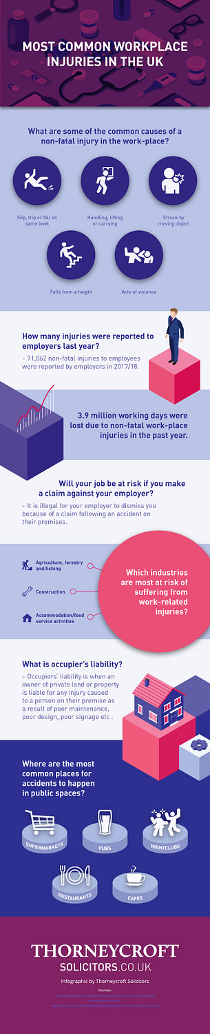Thorneycroft Solicitors Personal Injury Infographic