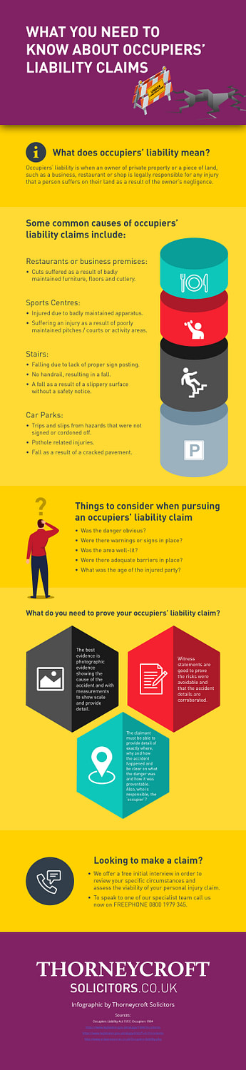 Thorneycroft Solicitors Occupiers' Liability claims Infographic